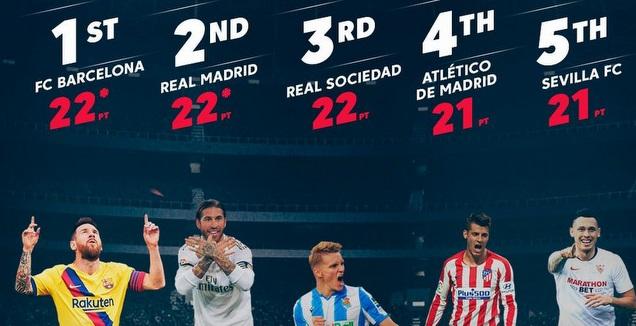 צמרת הליגה הספרדית (La Liga)