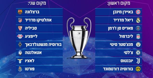 העולות לשלב הבא בליגת האלופות (גרפיקה: קרולינה אריכמן)