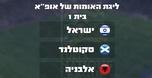 ישראל בליגת האומות ביחד עם אלבניה וסקוטלנד