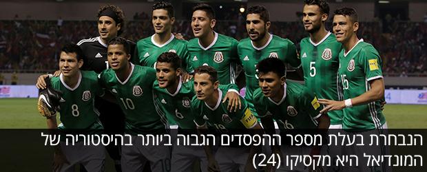 - הנבחרת בעלת מספר ההפסדים הגבוה ביותר בהיסטוריה של המונדיאל היא מקסיקו (24)