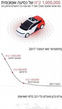 נתוני הרכב האוטונומי (Yandex)