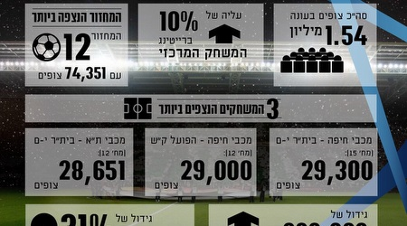 השיאים של העונה בכמות הצופים (דף הפייסבוק של מנהלת הליגה)