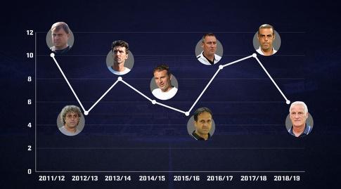 צבירת הנקודות של מכבי חיפה לאחר שישה מחזורים בשנים האחרונות