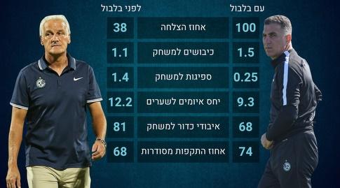 מכבי חיפה עם בלבול ובלי בלבול (מערכת ONE)