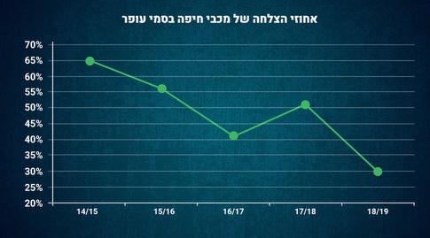 אחוזי ההצלחה של מכבי חיפה בסמי עופר (מערכת ONE)