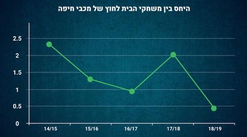 היחס בין משחקי הבית לחוץ של מכבי חיפה (מערכת ONE)