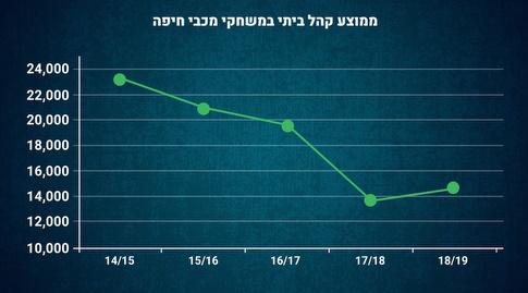 ממוצע קהל ביתי במשחקי מכבי חיפה (מערכת ONE)
