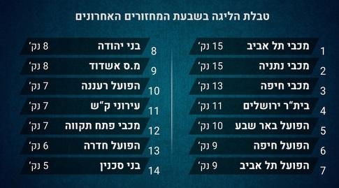 טבלת הליגה בשבעת המחזורים האחרונים (מערכת ONE)