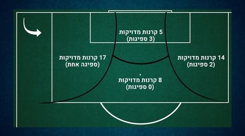 קרנות משמאל לרחבת הפועל חיפה העונה (נתונים: InStat)