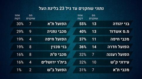 נתוני שחקנים עד גיל 23 (מערכת ONE)