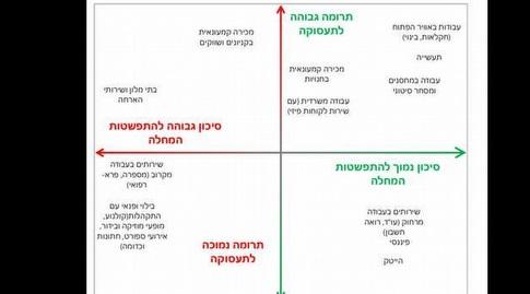 מסמך אסטרטגיית היציאה (צילום מסך)