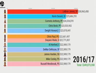 המשכורות הגבוהות ביותר בין השנים 1984-2020