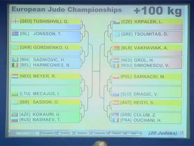 הגרלת הקרבות באליפות אירופה בג'ודו